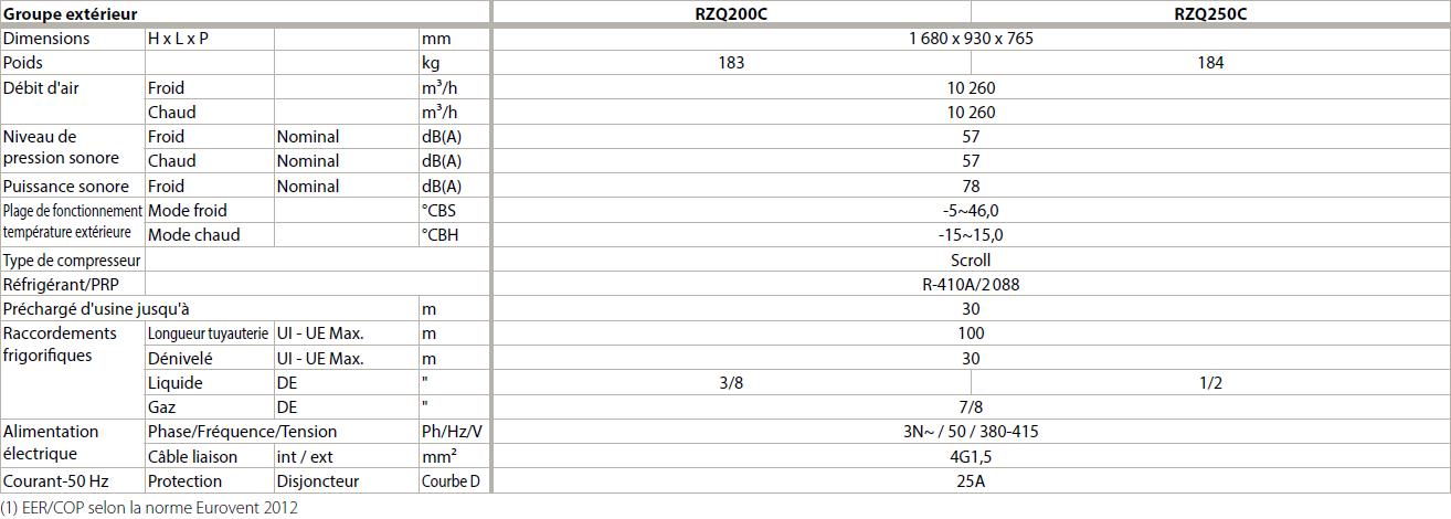 Climatisation gainnable fixe reversible monosplit triphasee daikin haute pression fdq200b rzq200c 3