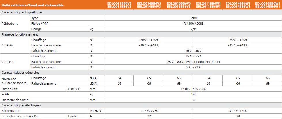 Pac air eau monobloc basse temperature daikin altherma 11kw a 16kw 3